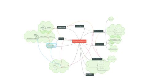 Mind Map: Motivación Académica