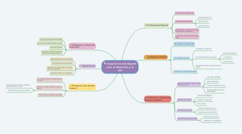 Mind Map: Importancia del deporte para el desarrollo y la paz