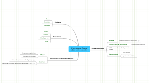 Mind Map: Charte externe : [id pop] et ses parties prenantes