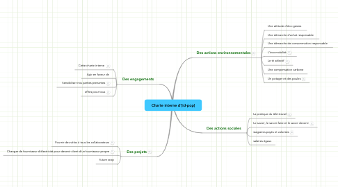 Mind Map: Charte interne d'[id-pop]