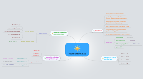 Mind Map: TEORI KINETIK GAS