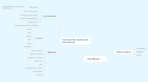 Mind Map: Foco Marcial