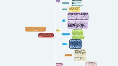 Mind Map: ¿COMO SE PUEDEN CLASIFICAR, SEGUN SUS CARACTERISTICAS, LAS CUENTAS DE BALANCE?