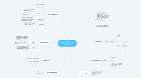 Mind Map: Modell des literarischen Erzählens