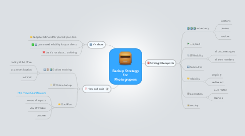 Mind Map: Backup Strategy for Photograpers