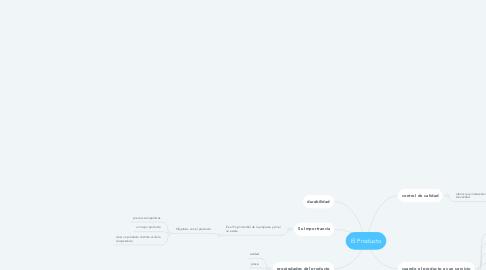 Mind Map: El Producto