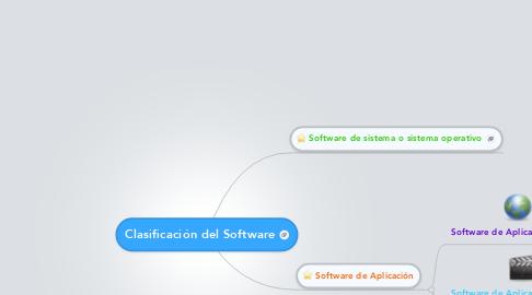Mind Map: Clasificación del Software