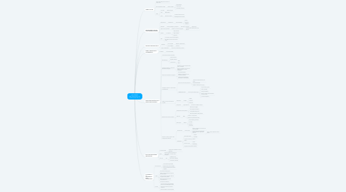 Mind Map: UNA MIRADA METODOLÓGICA AL PERITAJE SOCIAL (1)