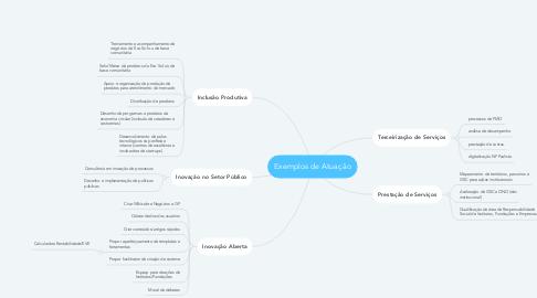 Mind Map: Exemplos de Atuação