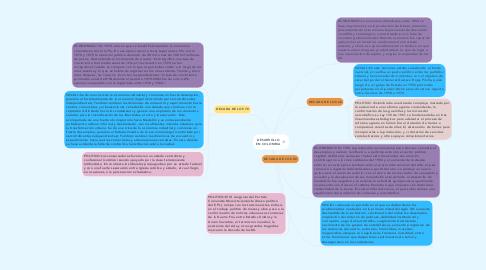 Mind Map: Causas y Expansión de la Revolución Industrial