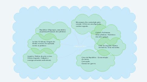 Mind Map: ROMA ANTIGA
