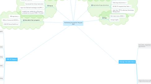 Mind Map: Fundraising Innovation Program OLD