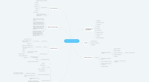 Mind Map: Assistente administrativo