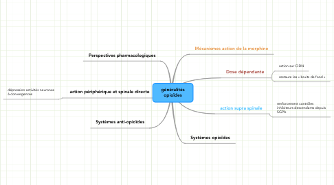 Mind Map: généralités opioïdes