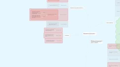 Mind Map: Mecanismos de reacción