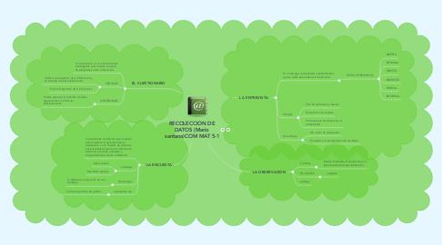 Mind Map: RECOLECCION DE DATOS (Mario santana)COM MAT 5-1