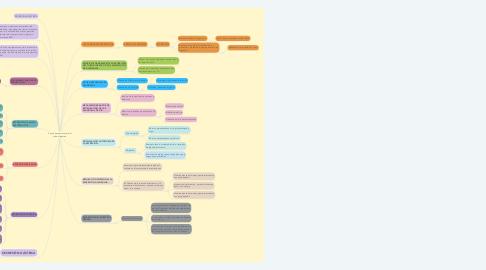 Mind Map: Funciones secretoras del tubo digestivo