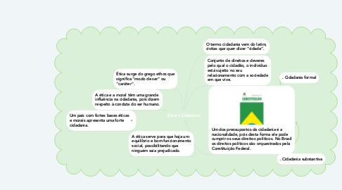 Mind Map: Ética e Cidadania
