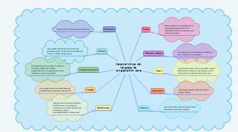 Mind Map: Características del lenguaje de programación Java
