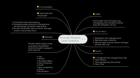 Mind Map: Hama dan Penyakit  pada Tumbuhan