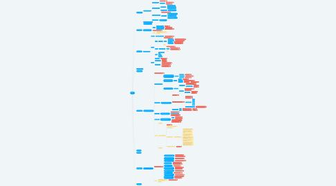 Mind Map: BAA