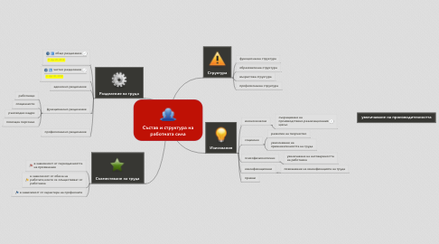 Mind Map: Състав и структура на работната сила