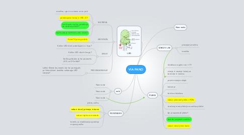 Mind Map: VIA PANO