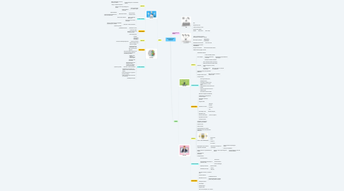 Mind Map: EAD e Ensino Remoto sob diferentes perspectivas