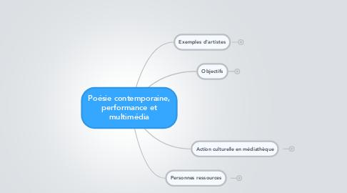 Mind Map: Poésie contemporaine, performance et multimédia