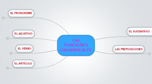 Mind Map: LAS FUNCIONES GRAMATICALES