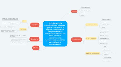 """Mind Map: """"Fortaleciendo la comunicación en mi pareja"""" ayudar a las parejas a mejorar su relación de pareja mediante la comunicación afectiva. En cinco videos te mostraremos las herramientas necesarias para mejorar tu comunicación."""