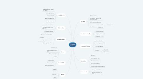 Mind Map: CLIMA