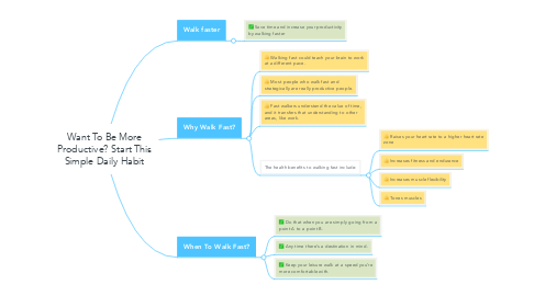 Mind Map: Want To Be More Productive? Start This Simple Daily Habit