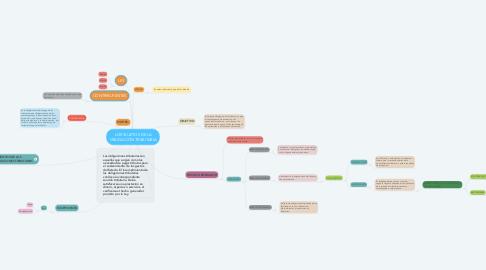 Mind Map: LOS SUJETOS DE LA OBLIGACIÓN TRIBUTARIA