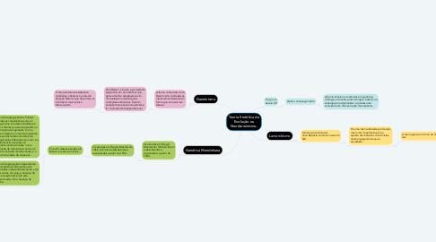 Mind Map: Teoria Sintética da Evolução ou Neodarwinismo.
