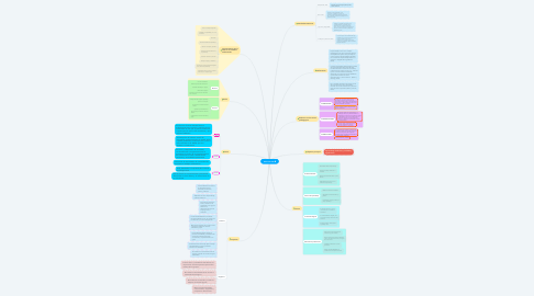 Mind Map: Aula Invertida
