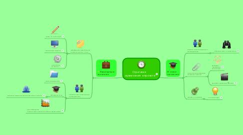 Mind Map: Стратегия   оценивания  в проекте