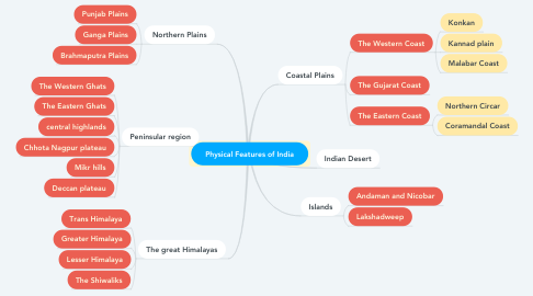 Mind Map: Physical Features of India