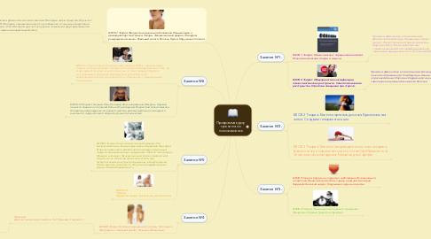Mind Map: Программа курсу тренинга по психосоматике