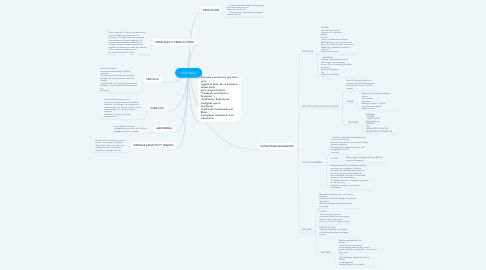 Mind Map: ESOFAGO