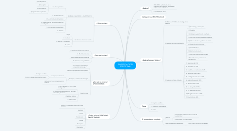 Mind Map: INVESTIGACION EDUCATIVA