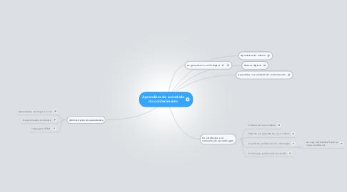 Mind Map: Aprendizes da sociedade do conhecimento