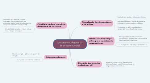 Mind Map: Mecanismos efetores da imunidade humoral
