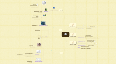 Mind Map: Síntese das aulas