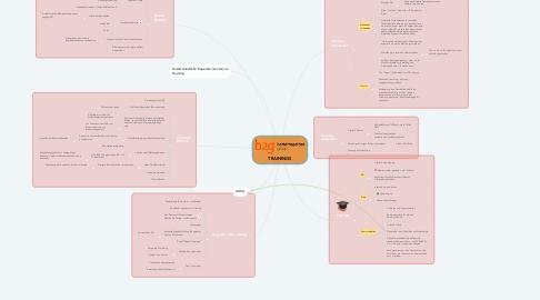 Mind Map: TRAININGS