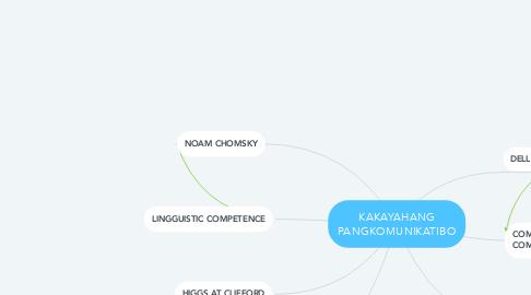 Mind Map: KAKAYAHANG PANGKOMUNIKATIBO
