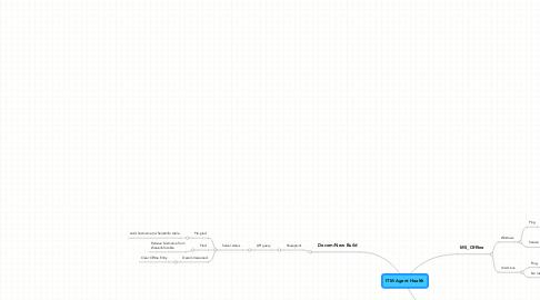 Mind Map: ITM Agent Health