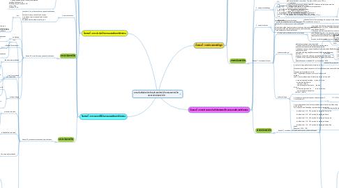 Mind Map: ความสัมพันธ์ระหว่างวัตถุประสงค์การวิจัย ขอบเขตการวิจัย และการดำเนินการวิจัย