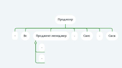 Mind Map: Рита Голубева