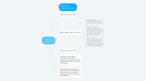 Mind Map: CRÉDITOS ADICIONAIS